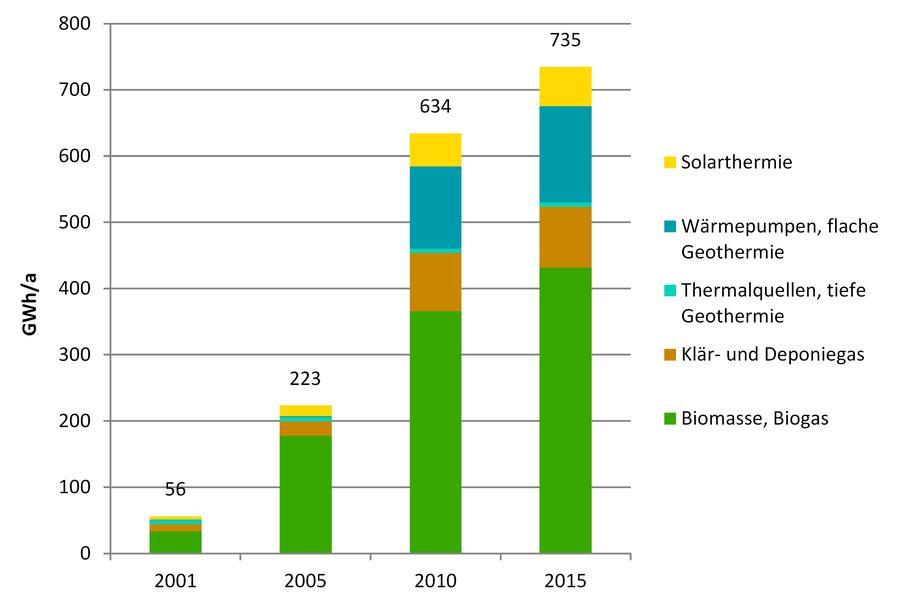 anteil biogas an erneuerbaren energien